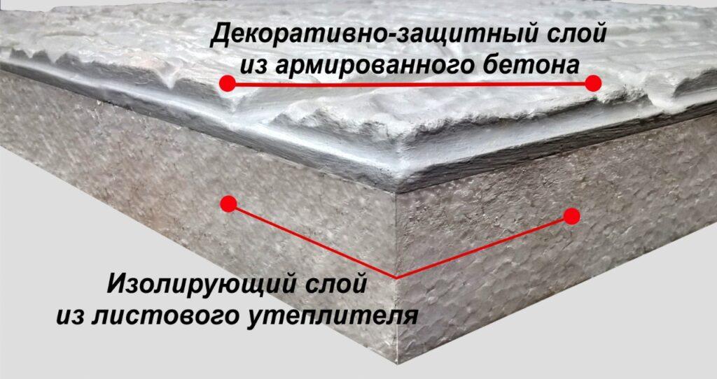 Термопанель ПОЛИФАСАД – плита, состоящая из двух слоёв